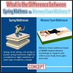 Memory Foam Mattress vs Other Mattress Types