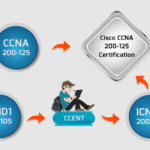 Seven Valuable Tips to Ace Your CCNP Training