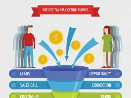 Stages of Marketing Funnels