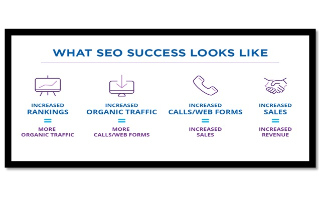 WHAT QUESTIONS CAN BE ASKED BEFORE HIRING SEO AGENCY
